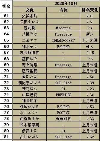 20年10月FANZA销量排行榜 高桥圣子排名第三